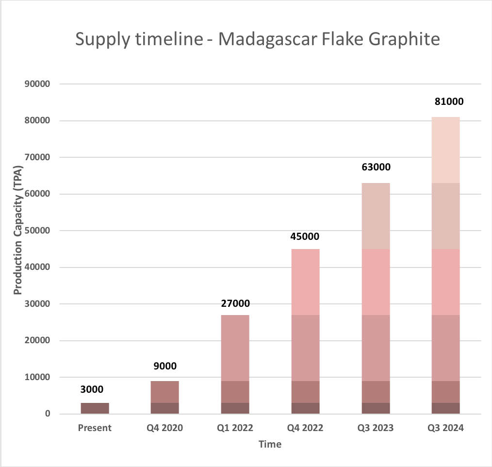 Madagascar flake graphite - supply timeline