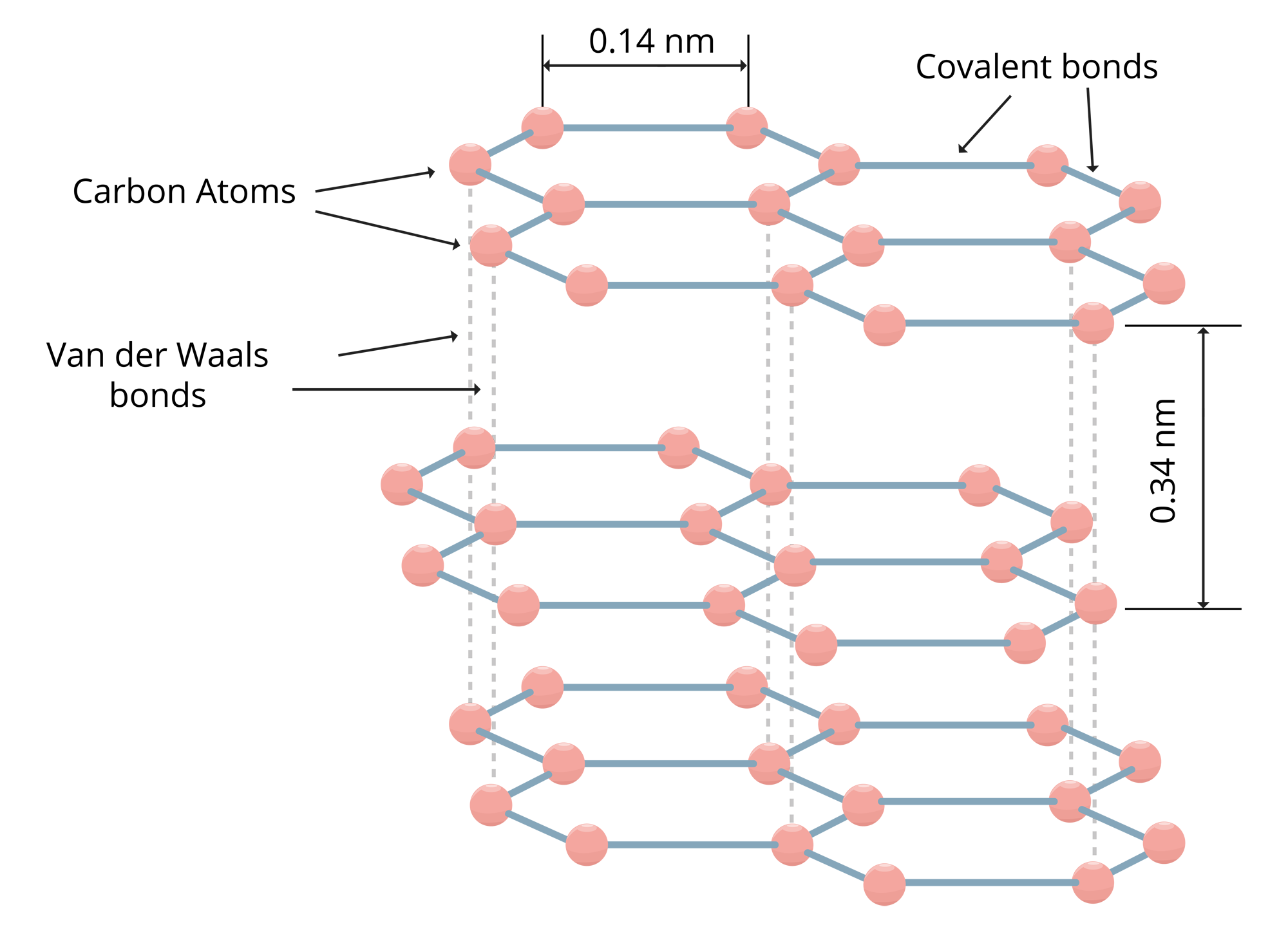 Molecular Structure of Flake graphite